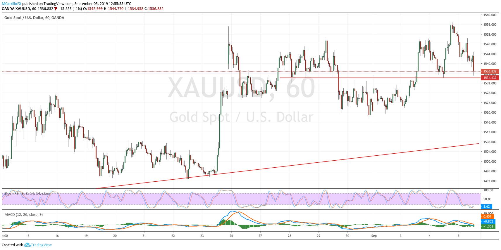 XAUUSD Gold 1-hour chart September 5