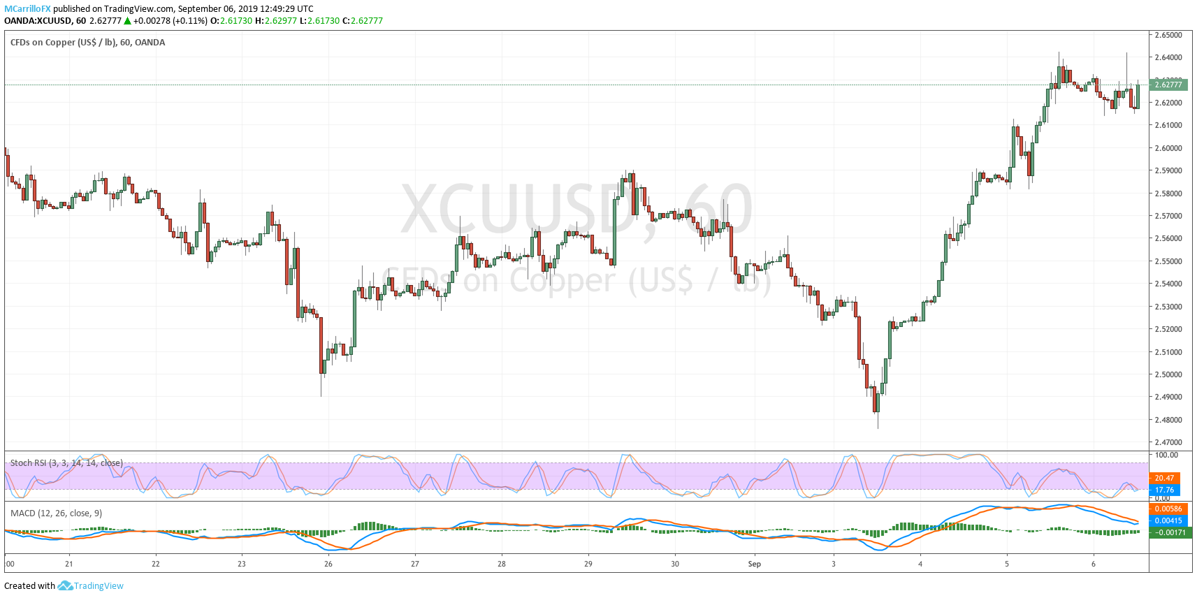 XCUUSD 1-hour chart Copper September 6