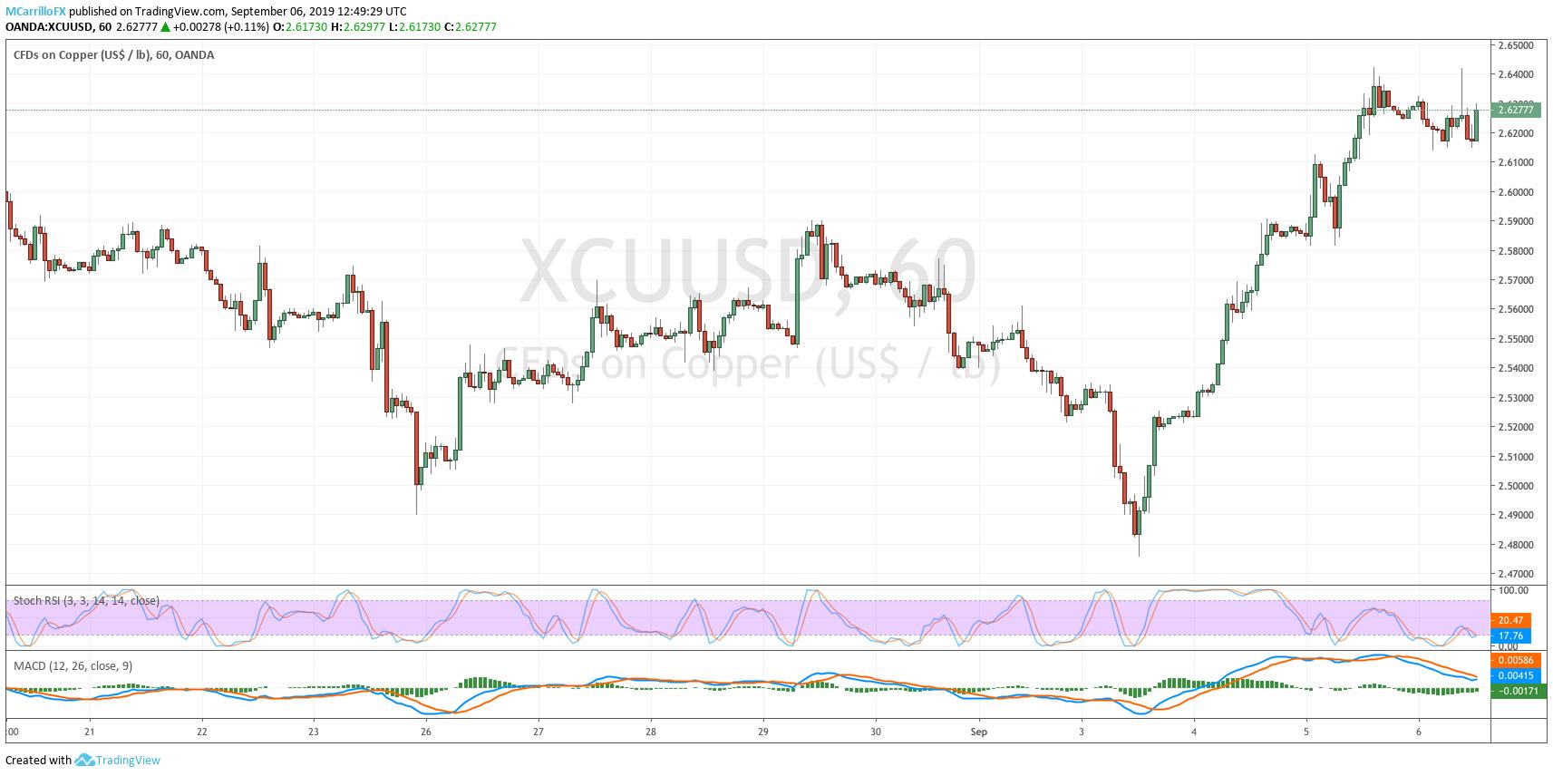 XCUUSD 1-hour chart Copper September 6