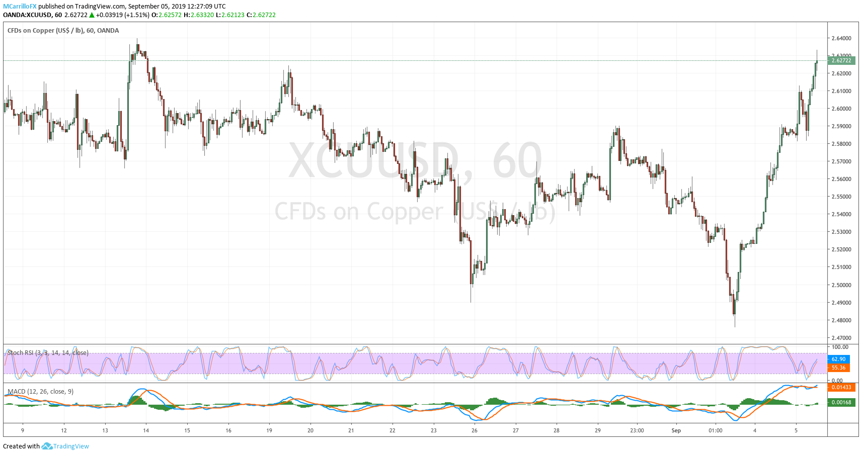 XCUUSD Copper 1-hour chart September 5