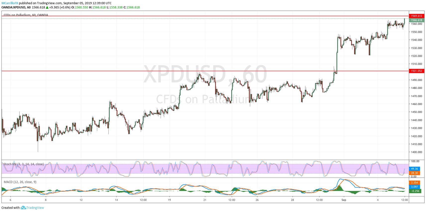 XPDUSD Palladium 1-hour chart September 5