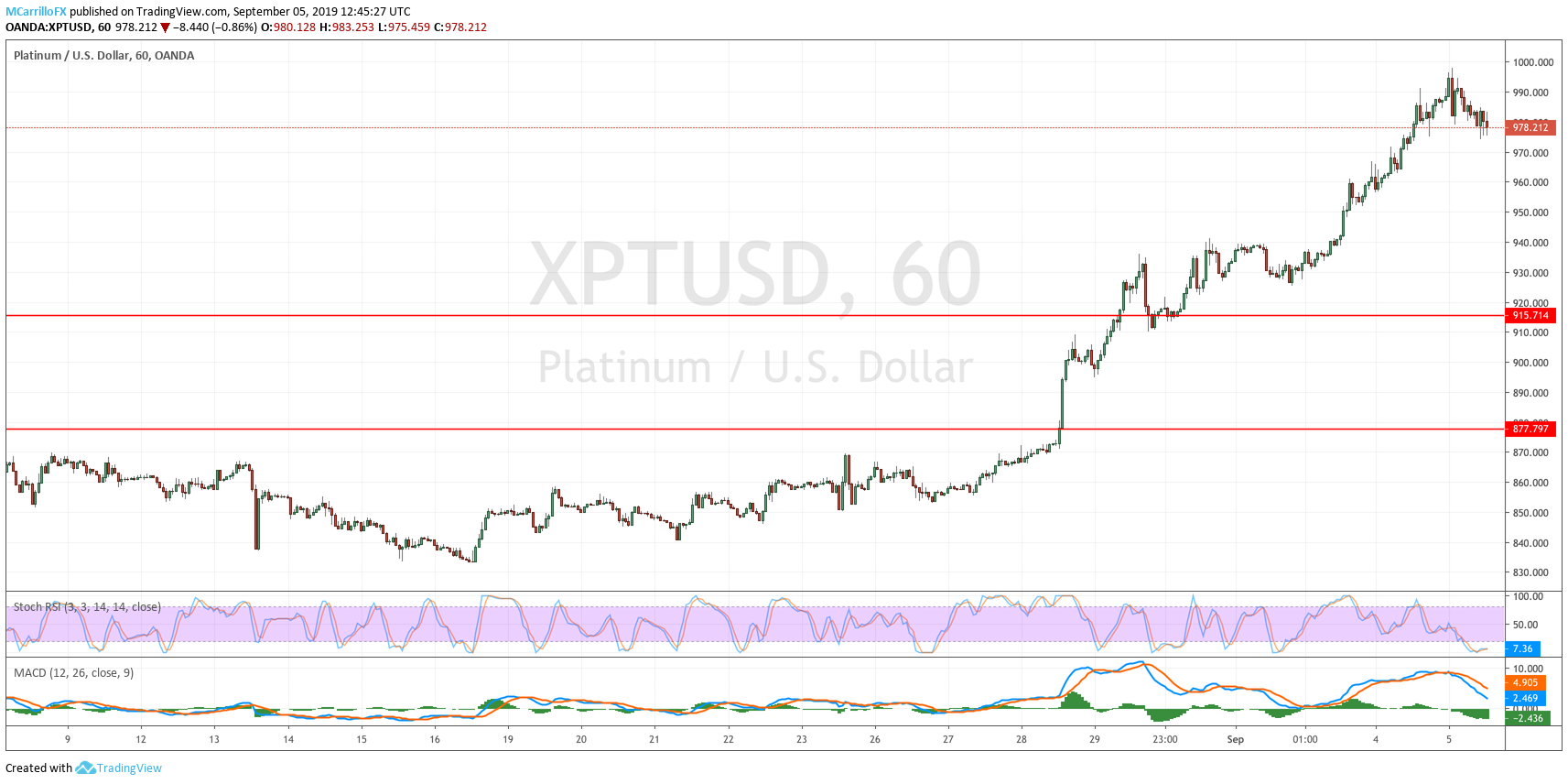 XPTUSD 1-hour chart Platinum Sept 5
