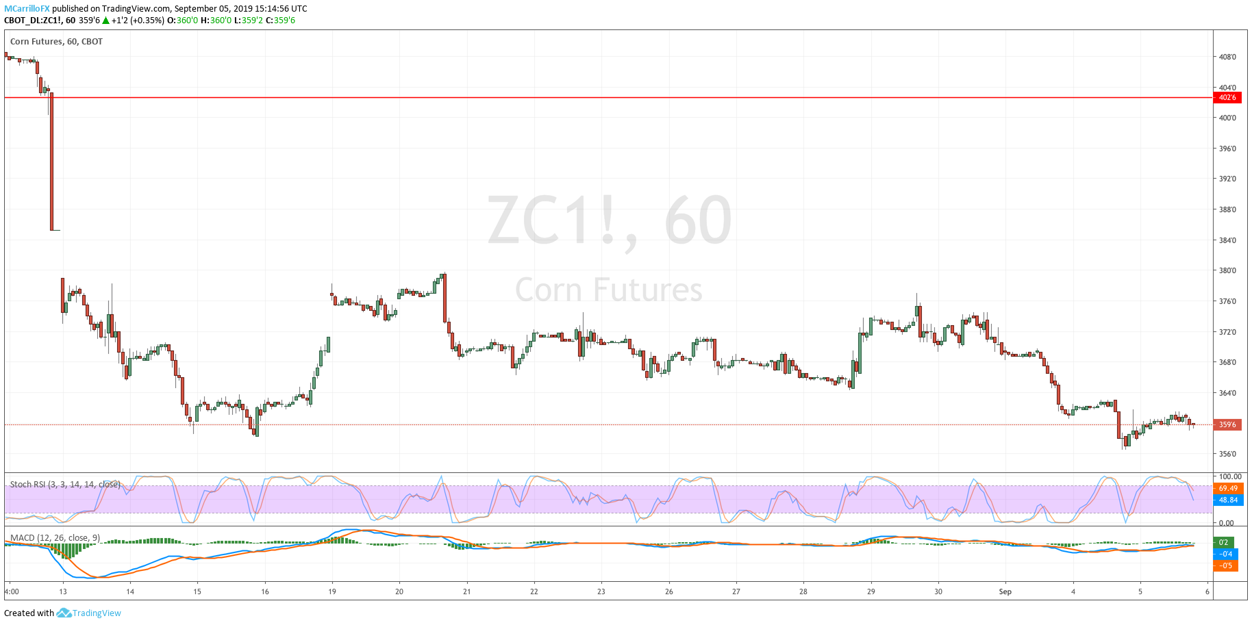 ZC1 Corn 1-hour chart September 5