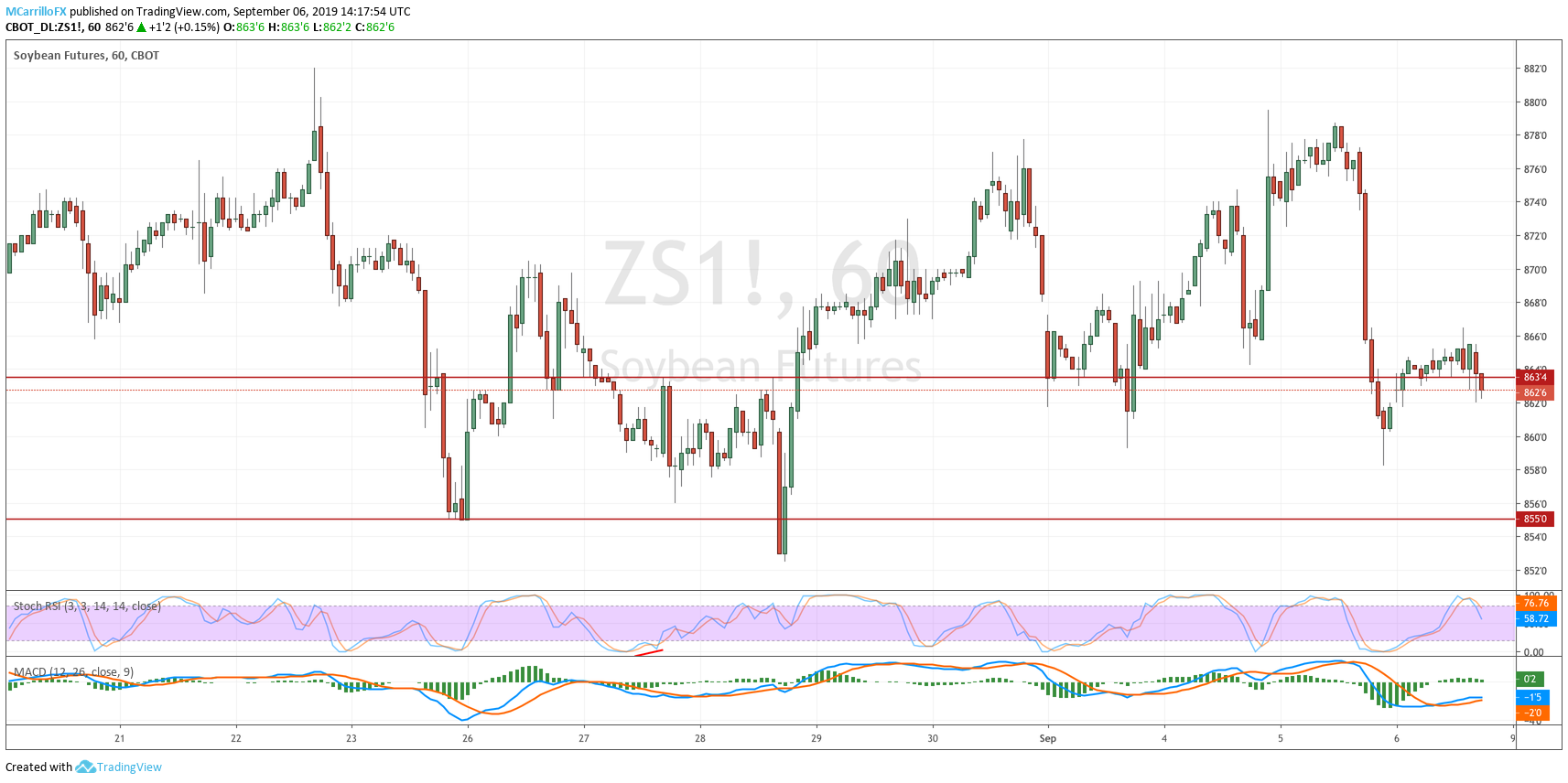 ZS1 Soybean Futures 1-hour chart Sept 6