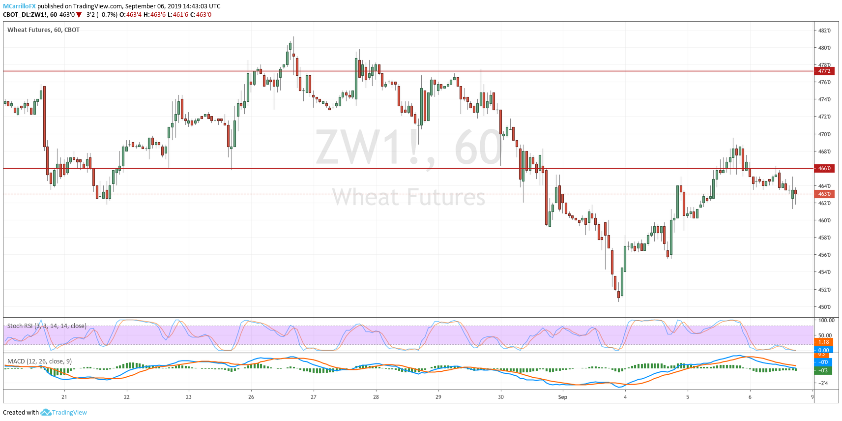 ZW1 Wheat 1-hour chart September 6