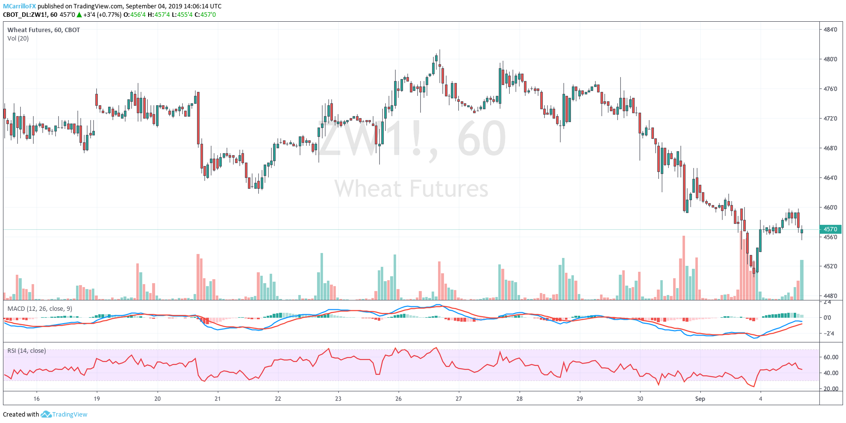 ZW1 Wheat futures 1-hour chart September 4