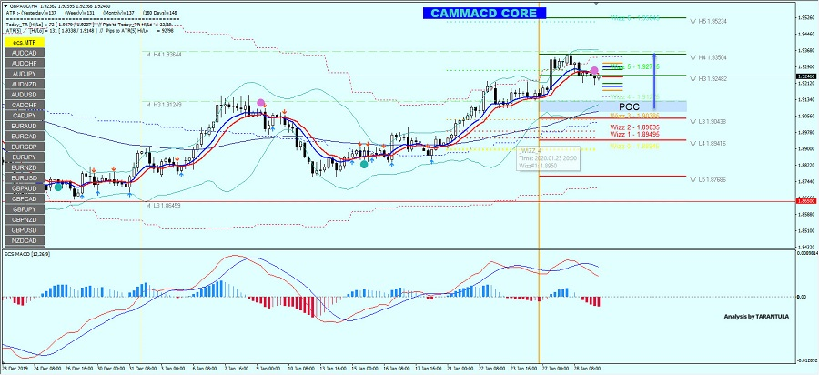 GBP/AUD Might Bounce From W L3 Camarilla