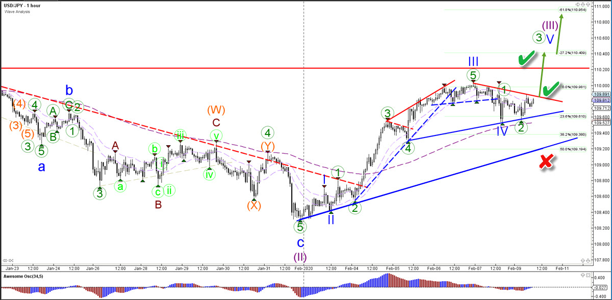USD/JPY 1 hour chart Forex