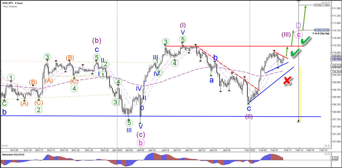 USD/JPY 4 hour chart Forex