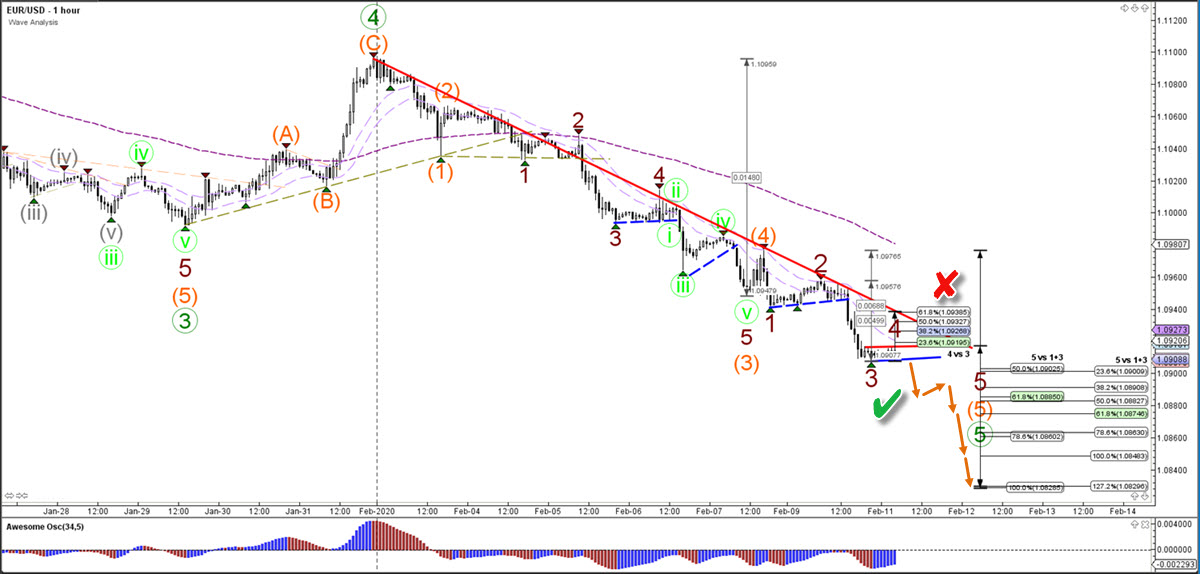 EUR/USD euro US dollar 1 hour chart