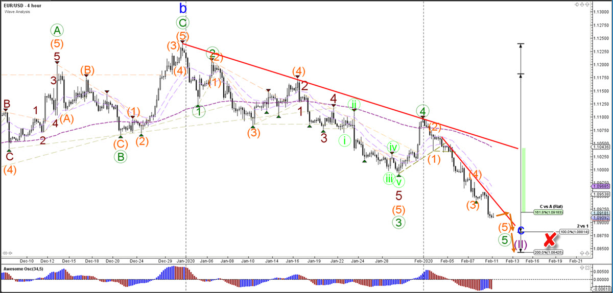 EUR/USD euro US dollar 4 hour chart