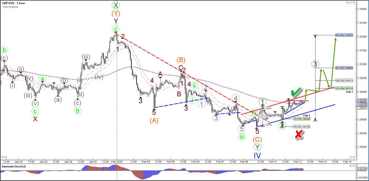 GBP/USD Pound US Dollar Forex