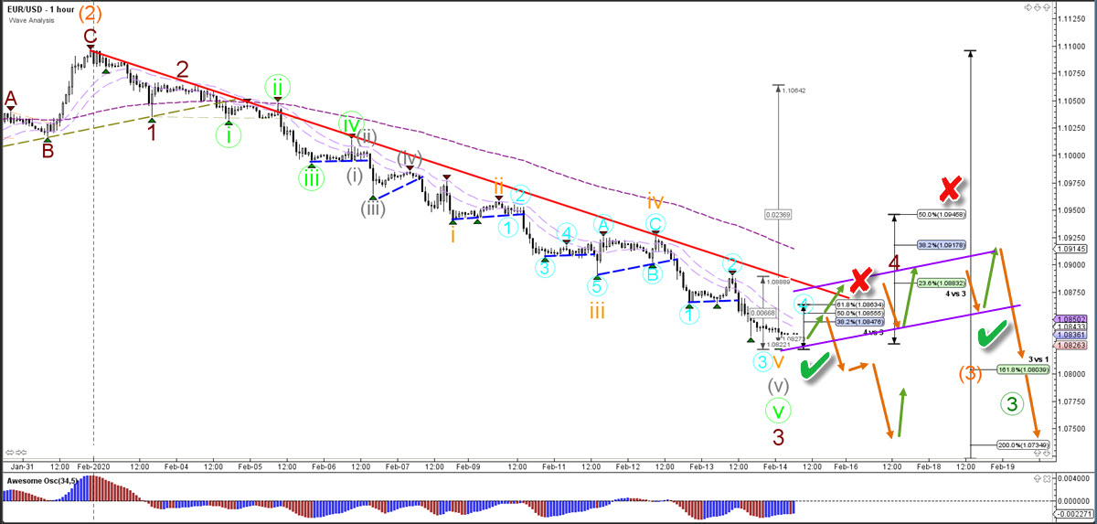 euro US Dollar 1 hour chart