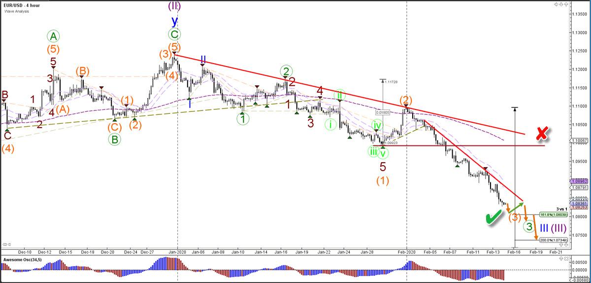 euro US Dollar 4 hour chart