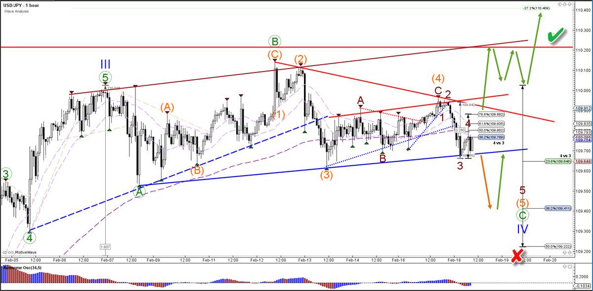 US Dollar Yen 1 hour chart