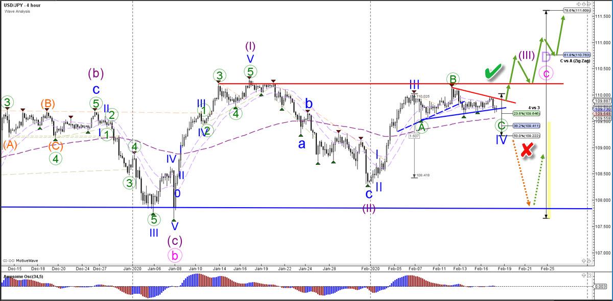 US Dollar Yen 4 hour chart