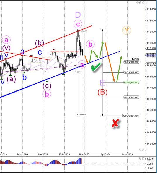USD/JPY D2 chart
