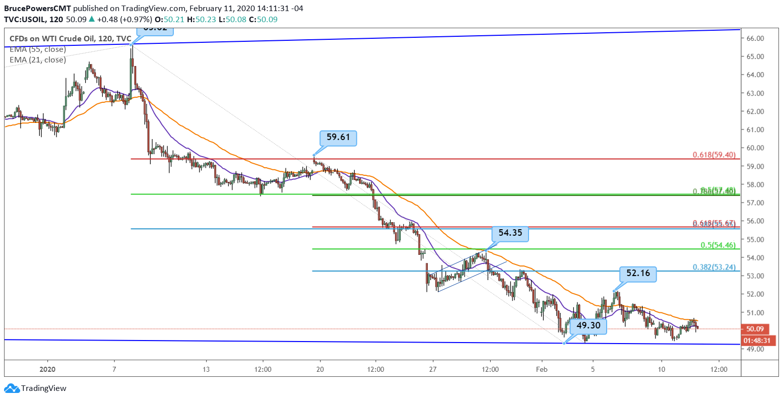 Crude Oil 2-Hour Chart