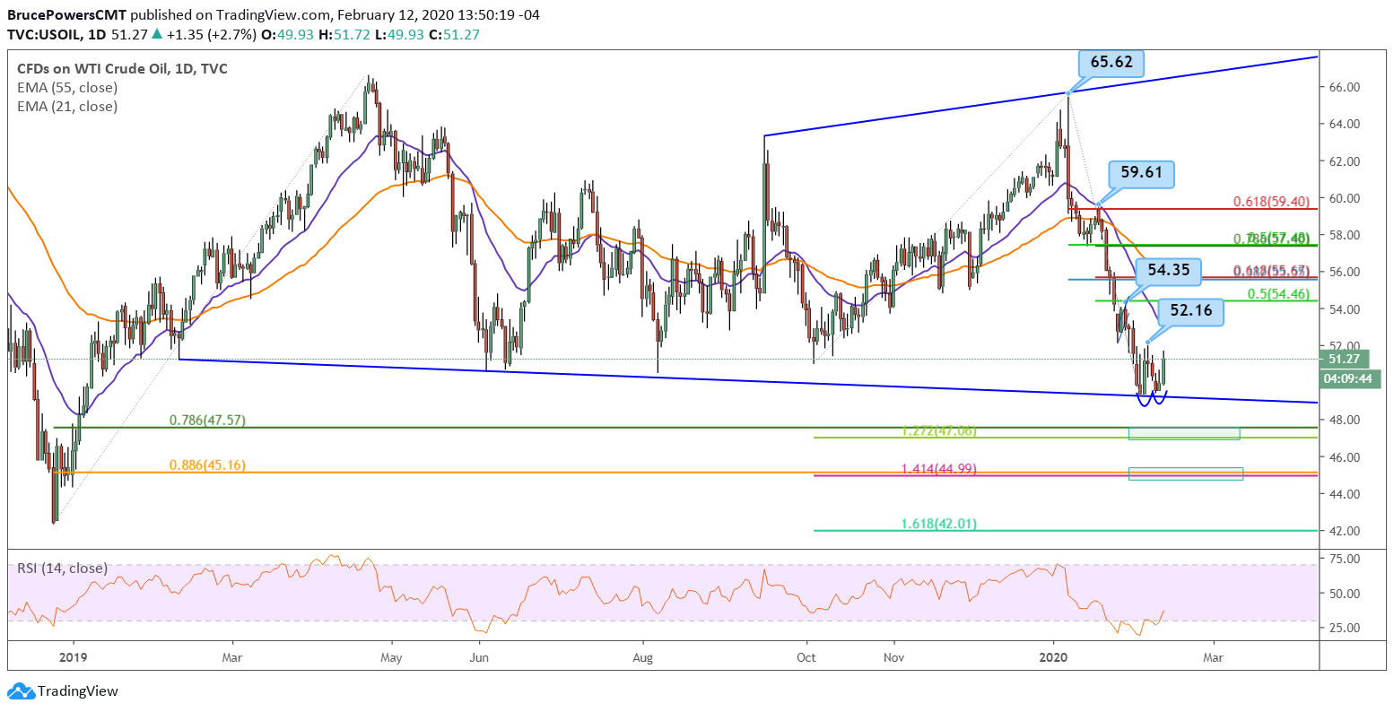 Oil Daily Chart - Large View