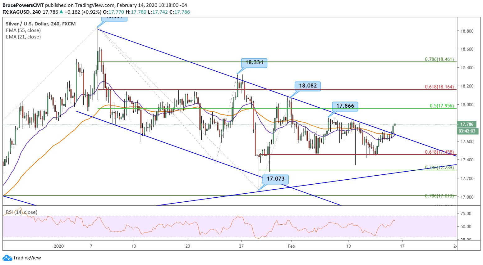 Silver 4-Hour Chart
