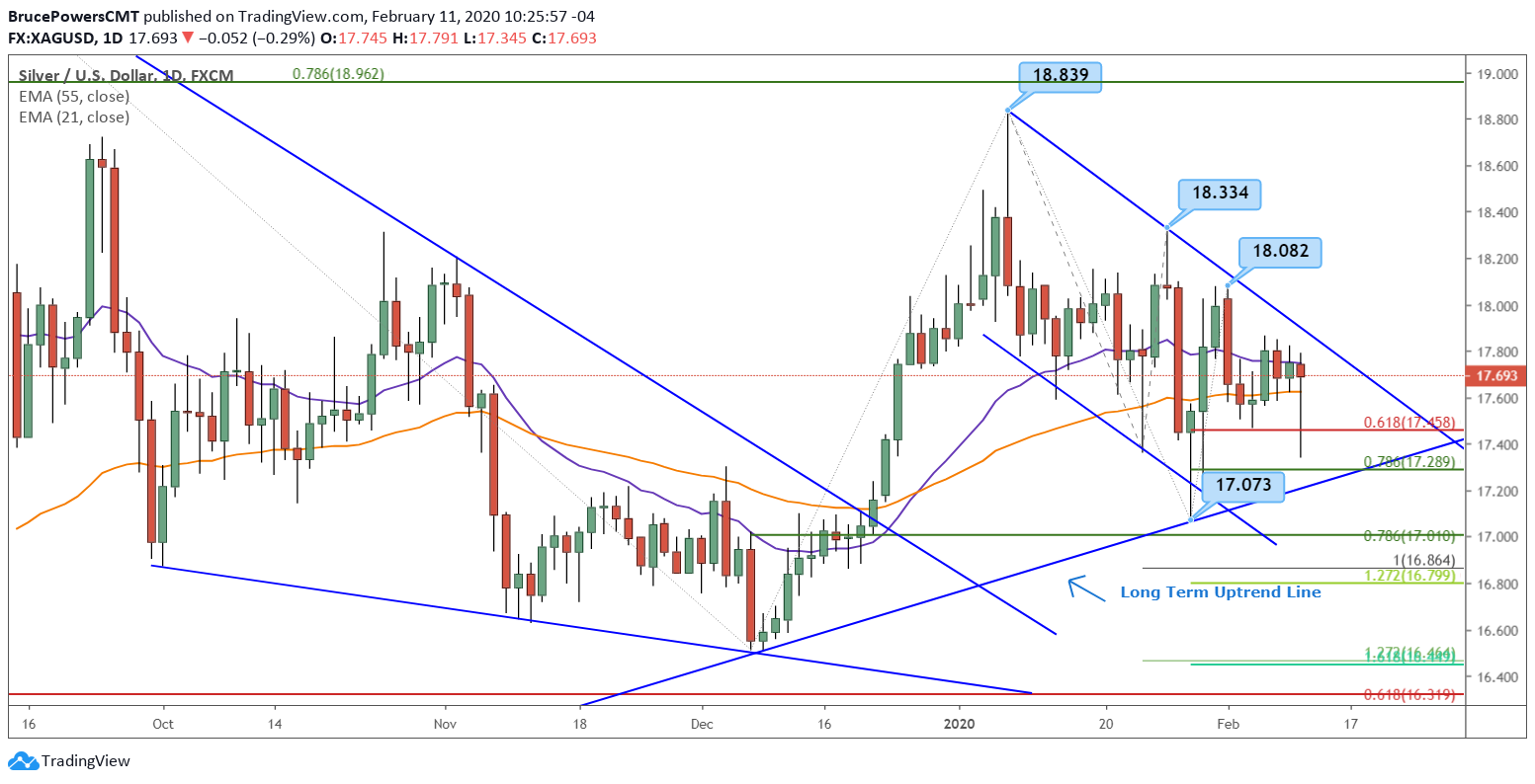 Silver Daily Chart - close up