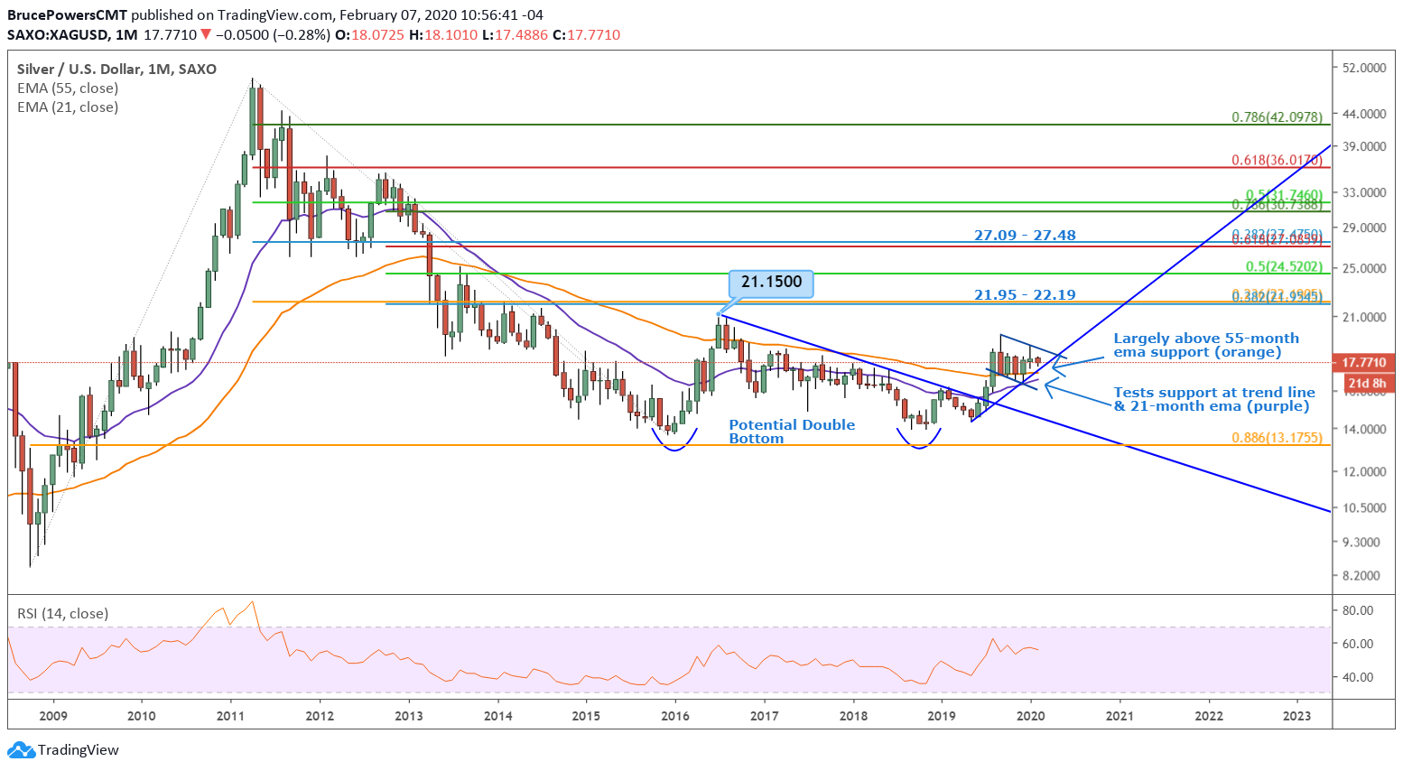 Silver Monthly Chart - Big Picture