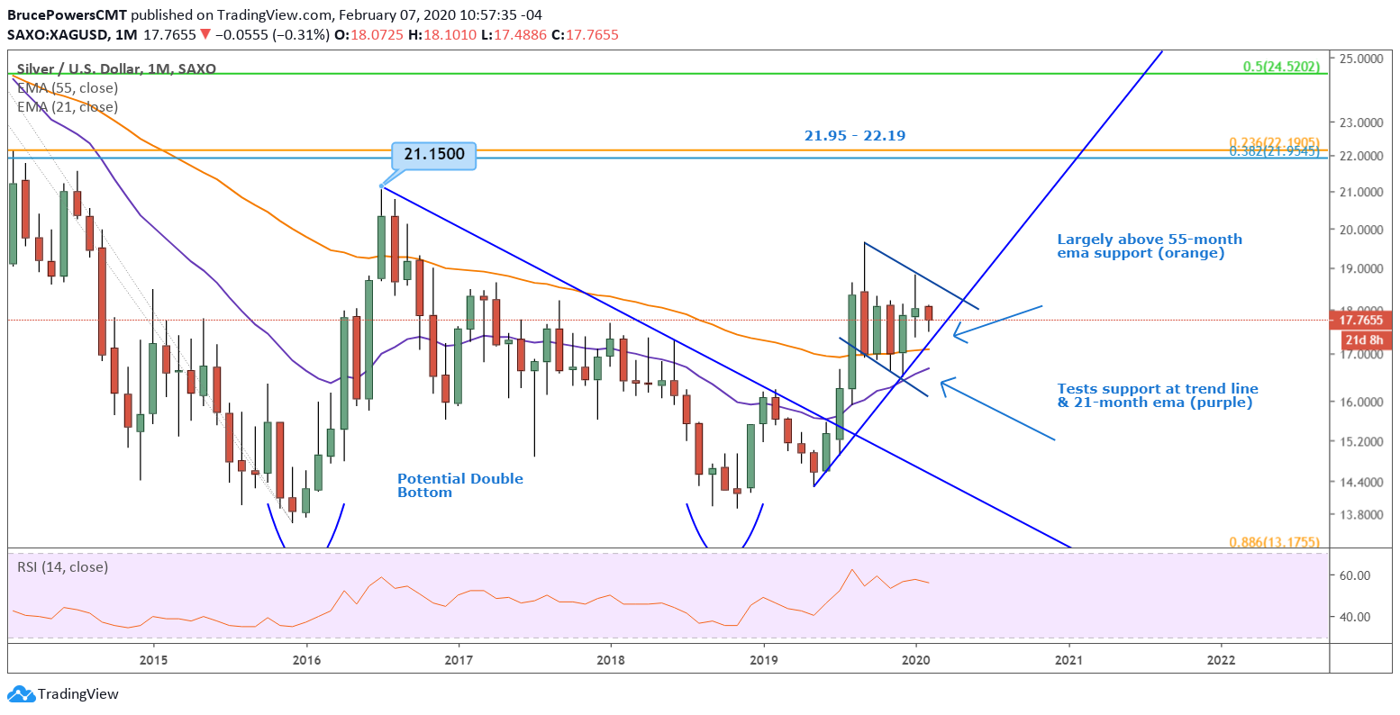 Silver Monthly Chart - Close Up