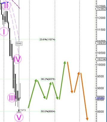 DAX 30 chart