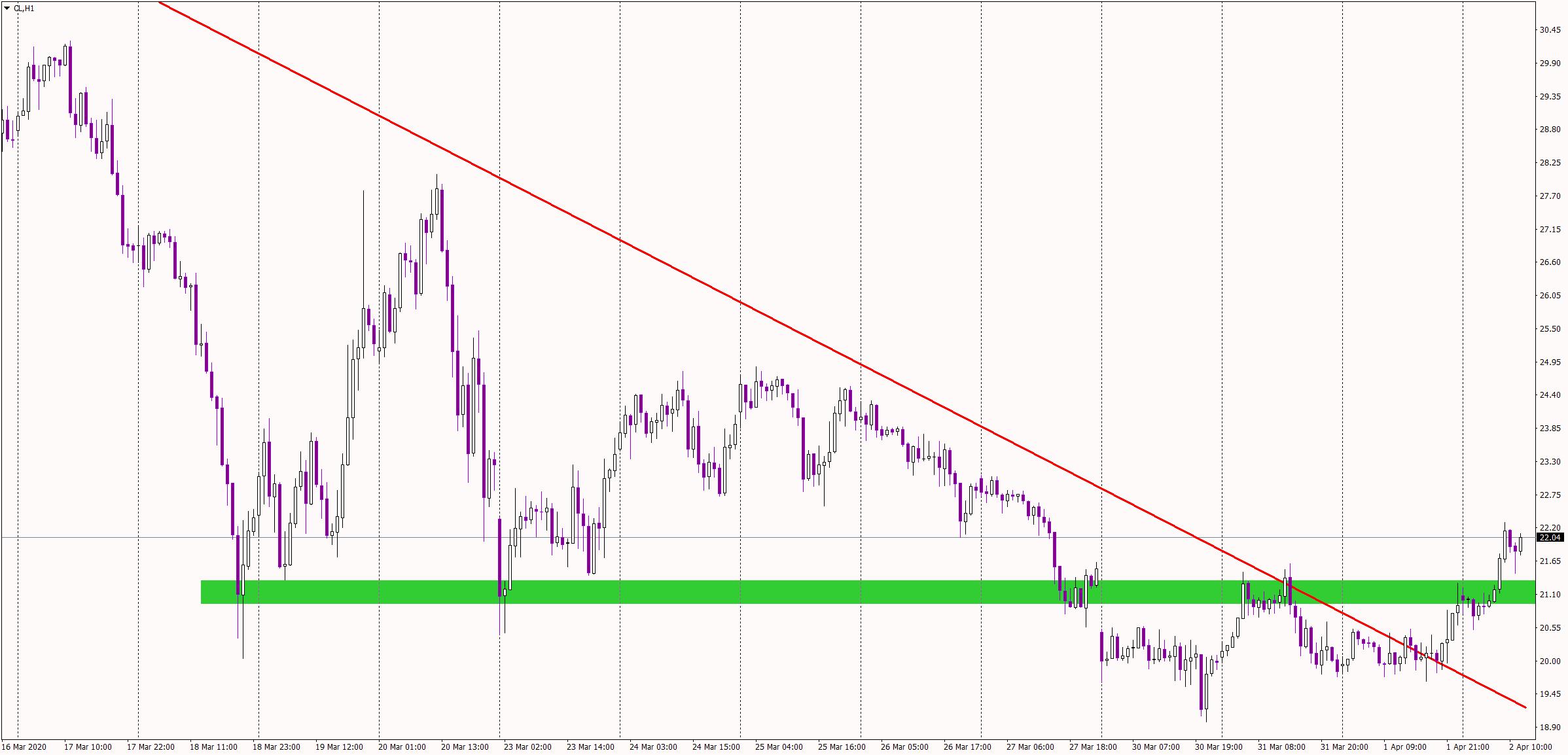 Crude Oil 1 hour chart