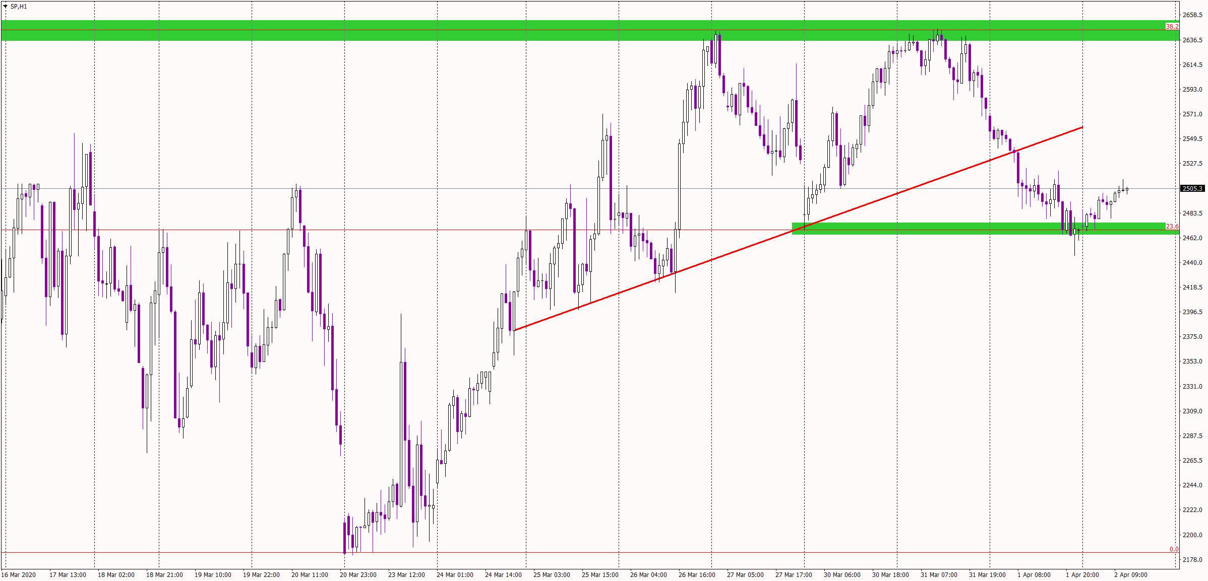 S&P 500 1 hour chart