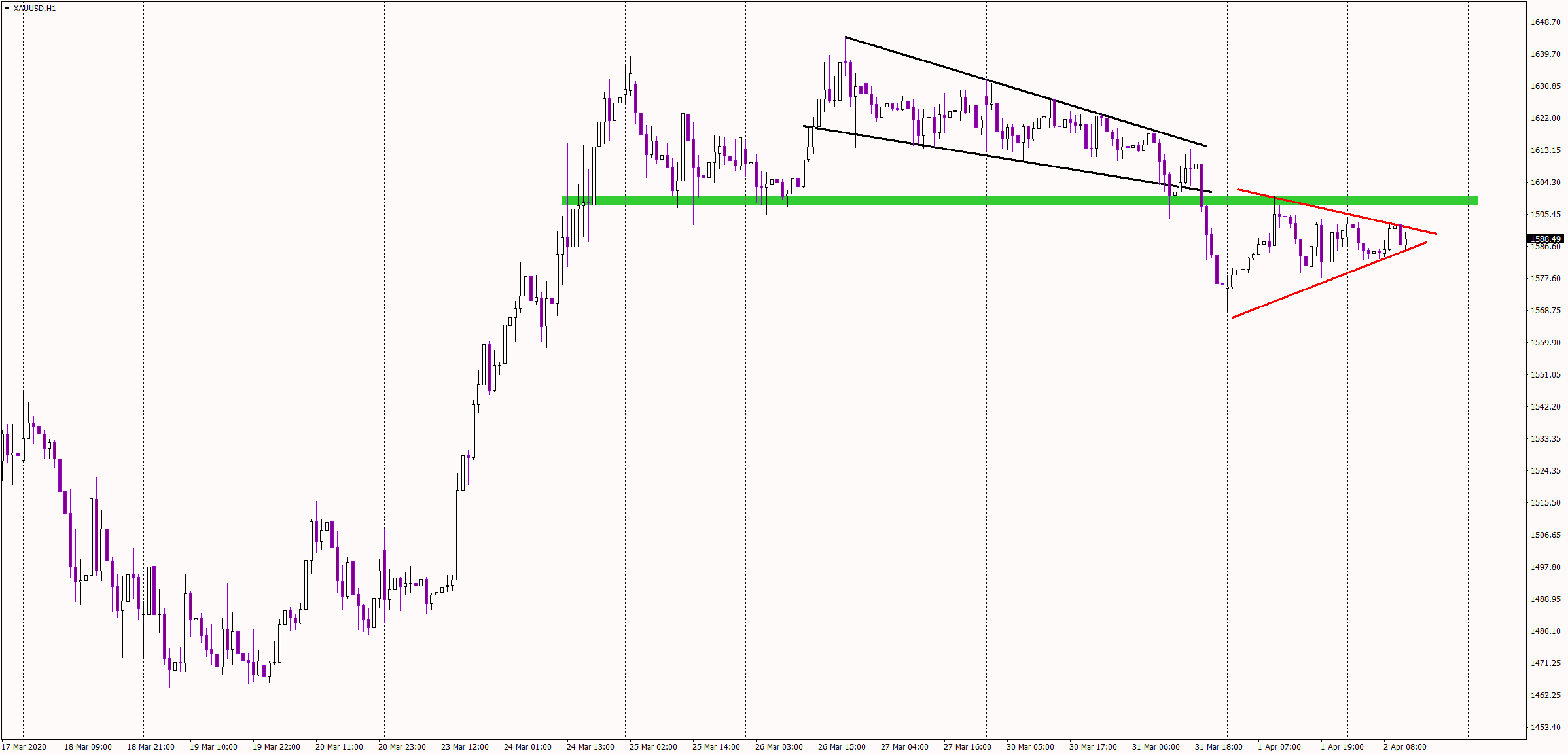 Gold 1 hour chart