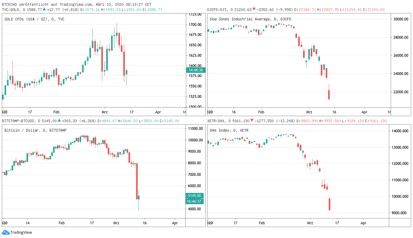 Snapshot of falling values of gold, Dow Jones, Bitcoin and DAX, respectively. Image Source: Sahiwal