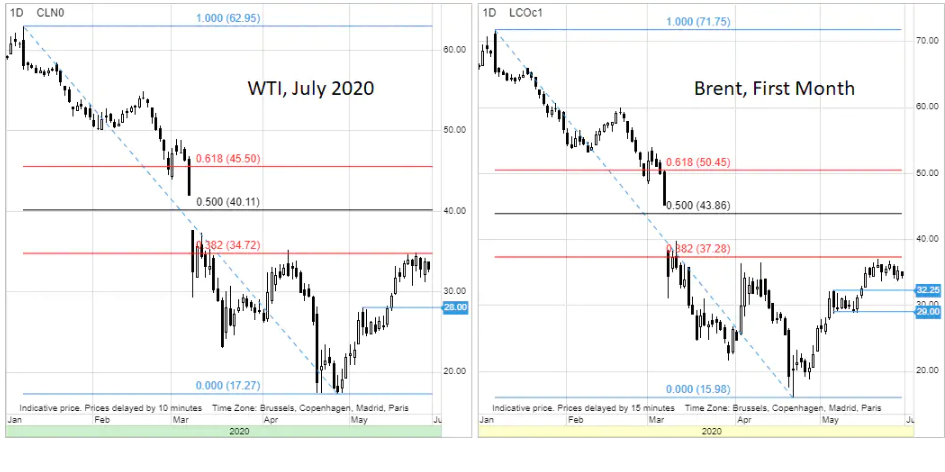 Crude Brent Oil