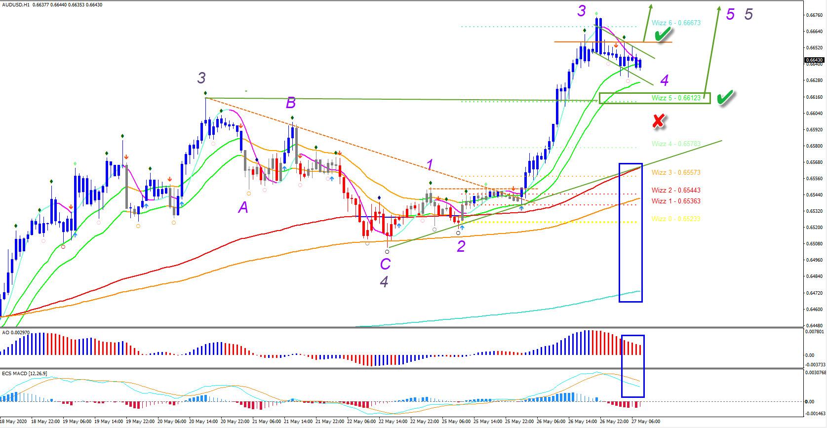 AUD/USD 1 hour chart