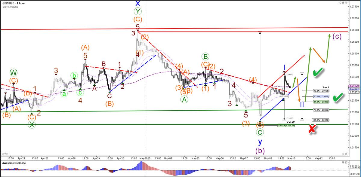 GBP/USD 1 hour chart