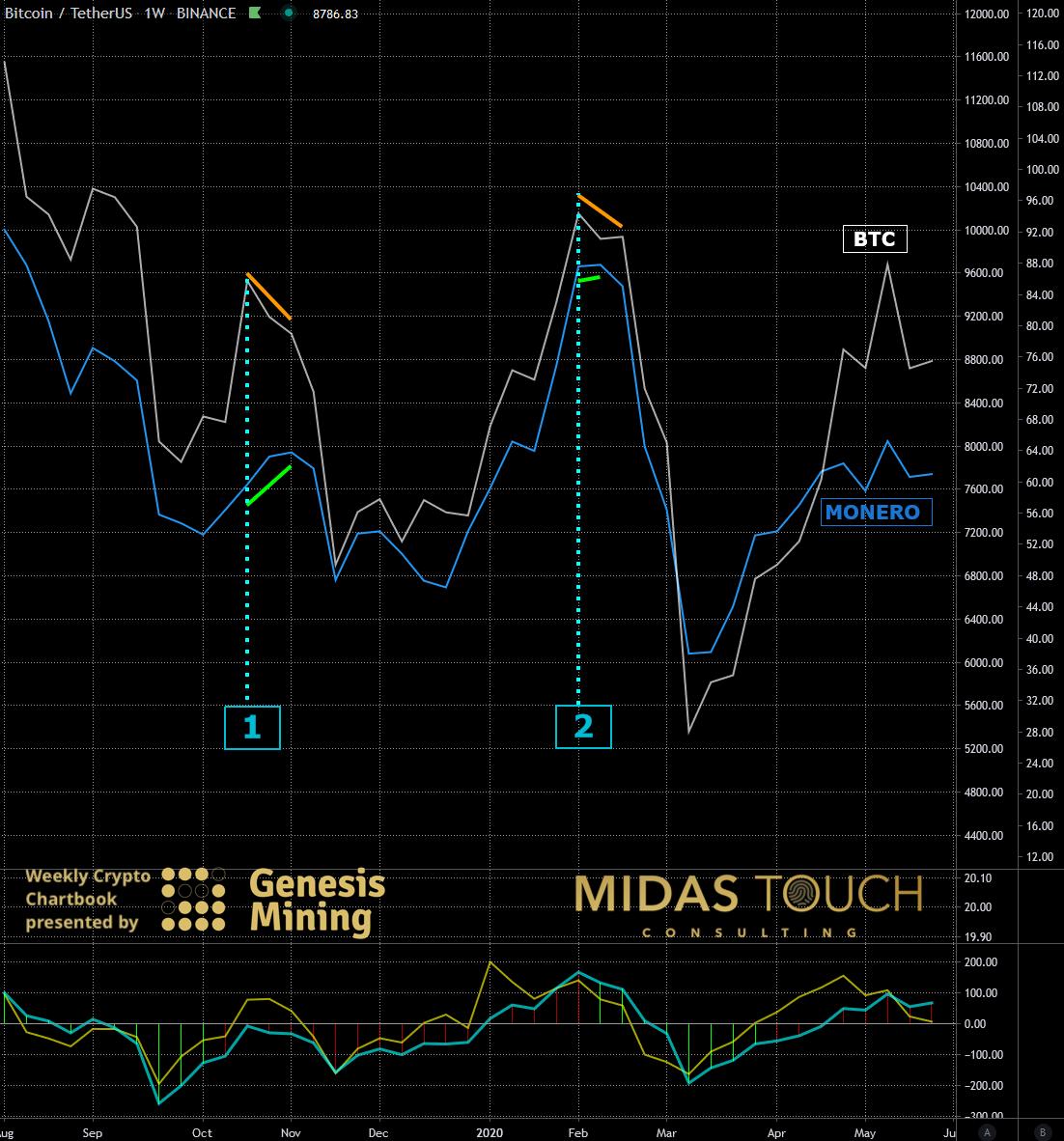 BTC-USDT versus XMR-USDT, weekly chart as of May 25th, 2020 b