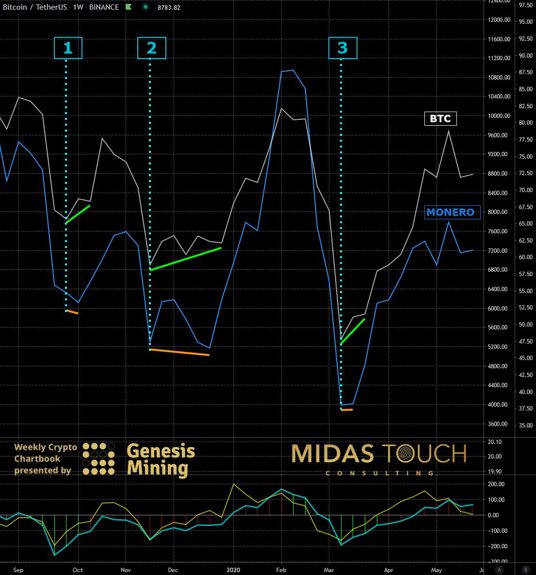 BTC-USDT versus XMR-USDT, weekly chart as of May 25th, 2020