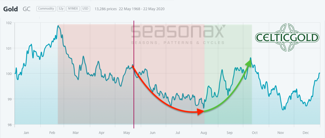 Seasonality for Gold as of May 23rd, 2020. Source:Seasonax