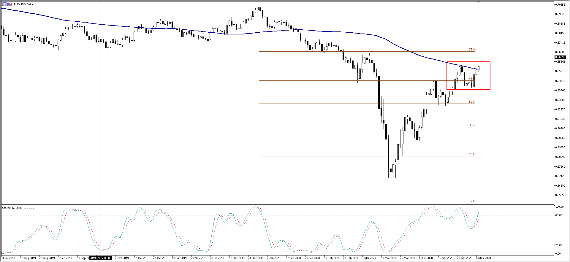 AUDUSD daily – pushing the 100-day MA