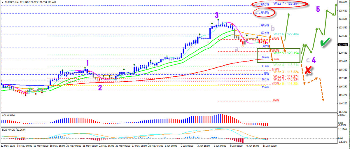 EUR/JPY 4 hour chart