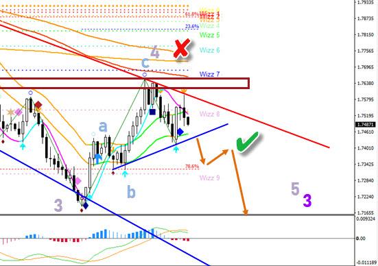 EUR/NZD chart