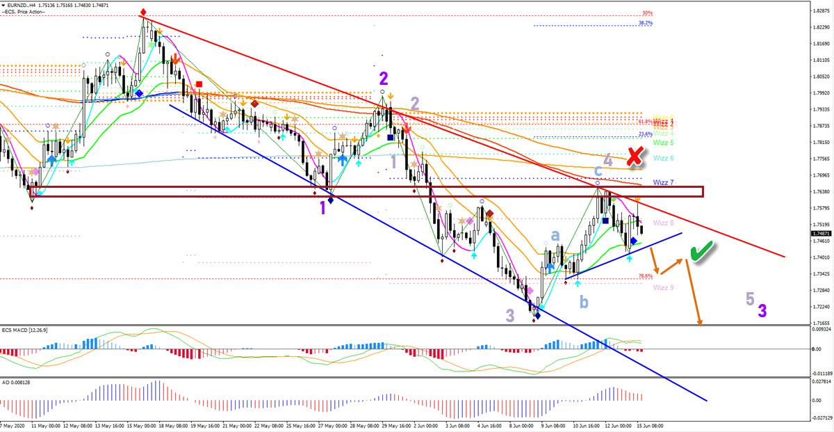 EUR/NZD 4 hour chart