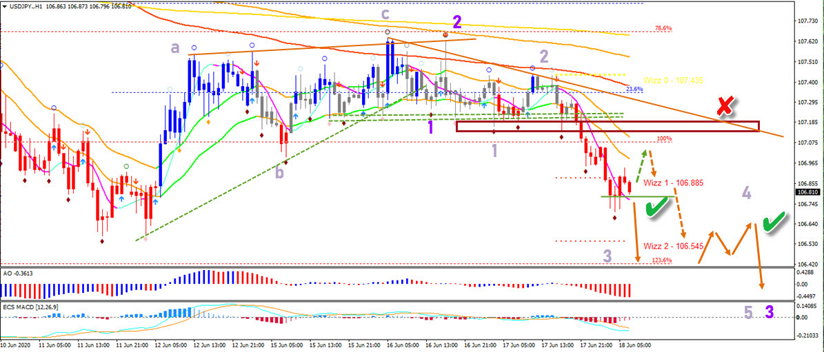 USD/JPY 1 hour chart