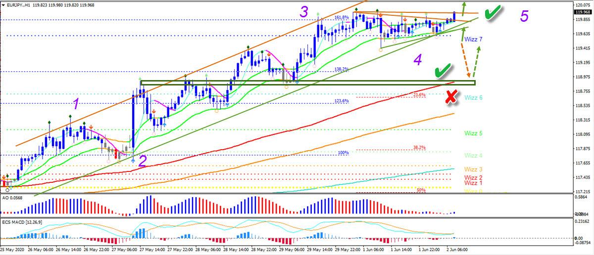EUR/JPY 1 hour chart