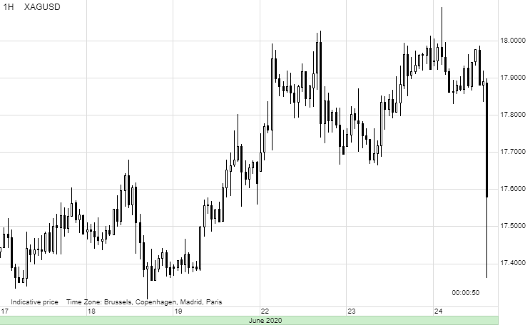 Silver's failure with support from gold to build a base above $18/oz has triggered profit taking. (Char source: Saxo Group)
