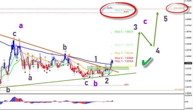 EUR/AUD 4 hour chart