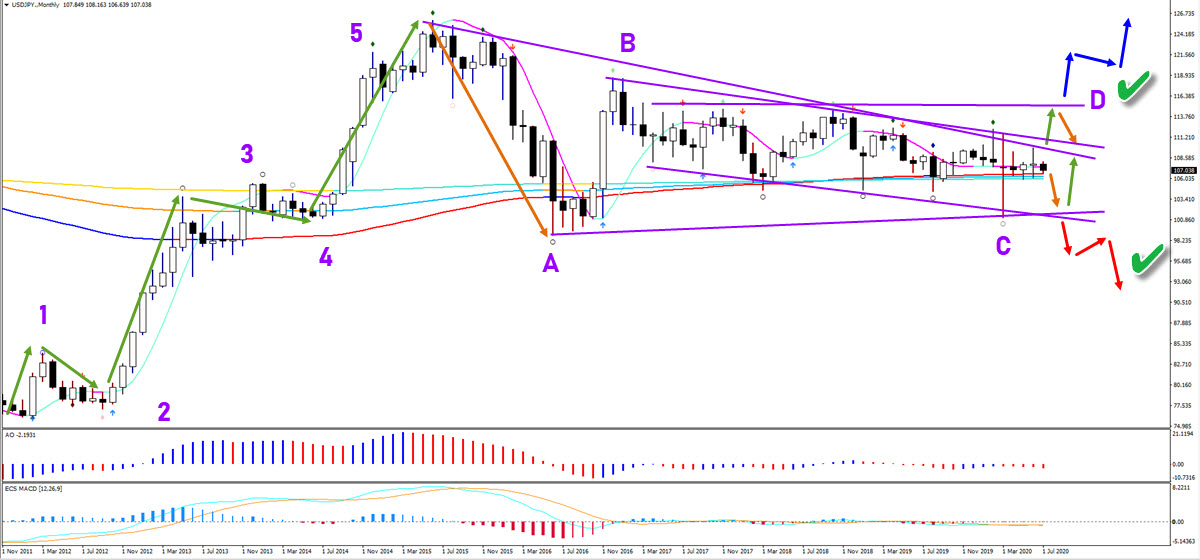 USD/JPY Monthly chart
