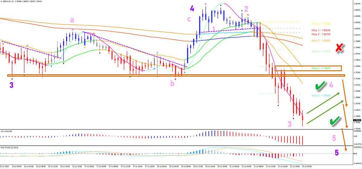 GBP/AUD 1 hour chart