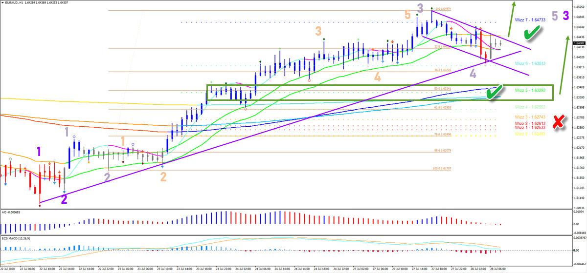 EUR/AUD 1 hour chart