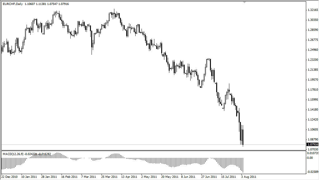 EUR/CHF Technical Analysis for August 5, 2011